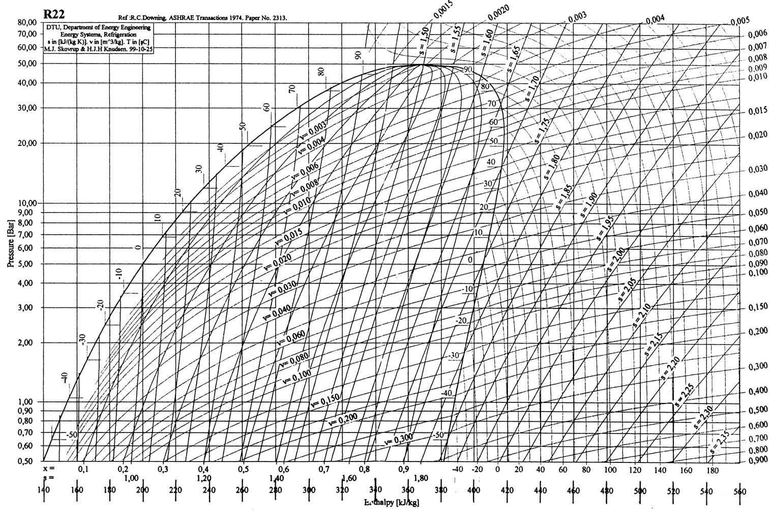 Phase Diagram Log p h